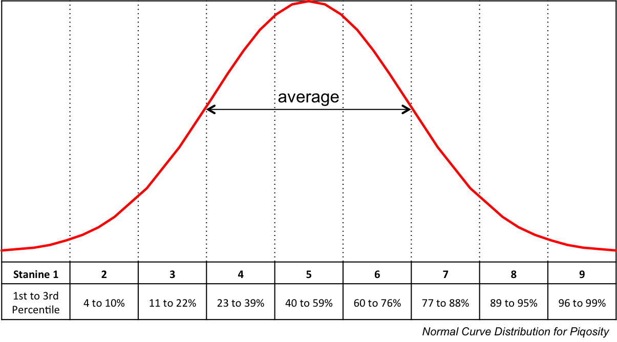 ISEE-stanine-normal-curve