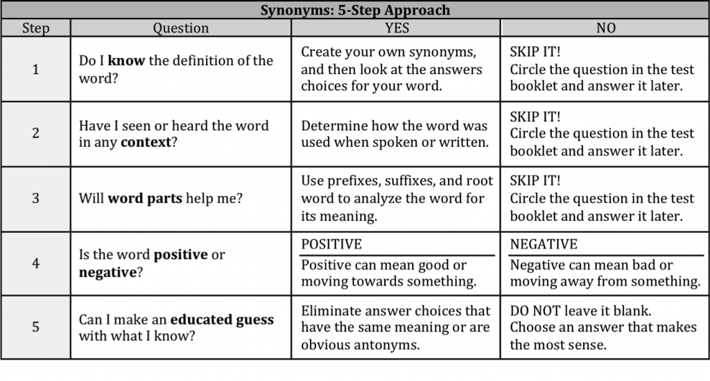 five-step-approach-to-isee-synonyms