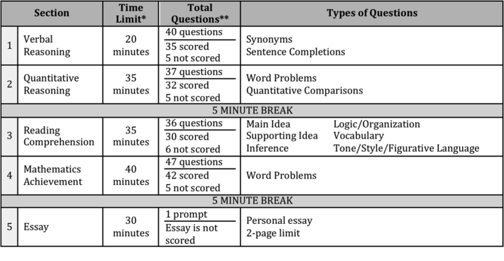 What kind of essay questions are given on the ISEE?