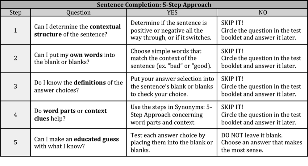 systematic-approach-to-isee-sentence-completion-questions