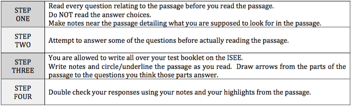 Active Reading Summary Steps