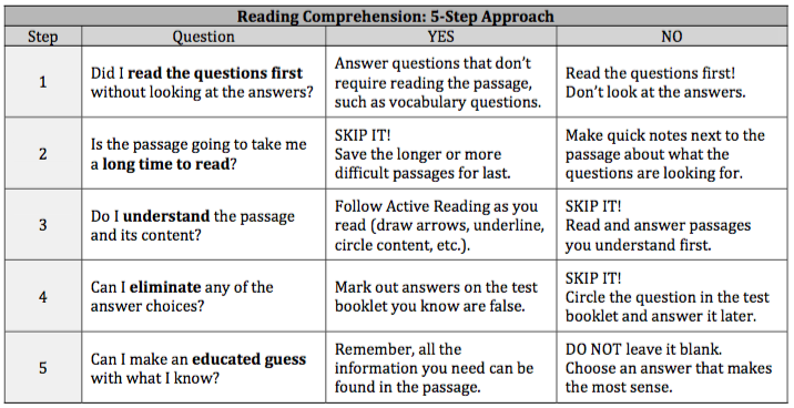 Upper Level ISEE Reading Comprehension 5 Step Approach