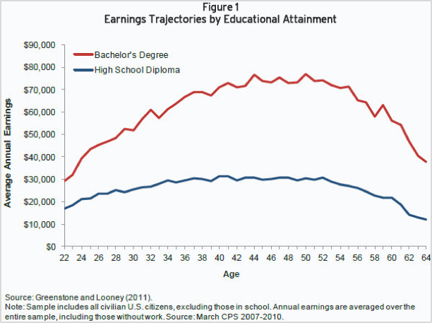 earnings-trajectories-by-educational-attainment