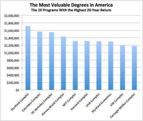 most-valuable-degrees-in-america