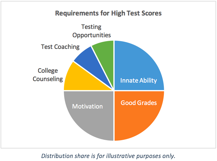 requirements-for-high-test-scores