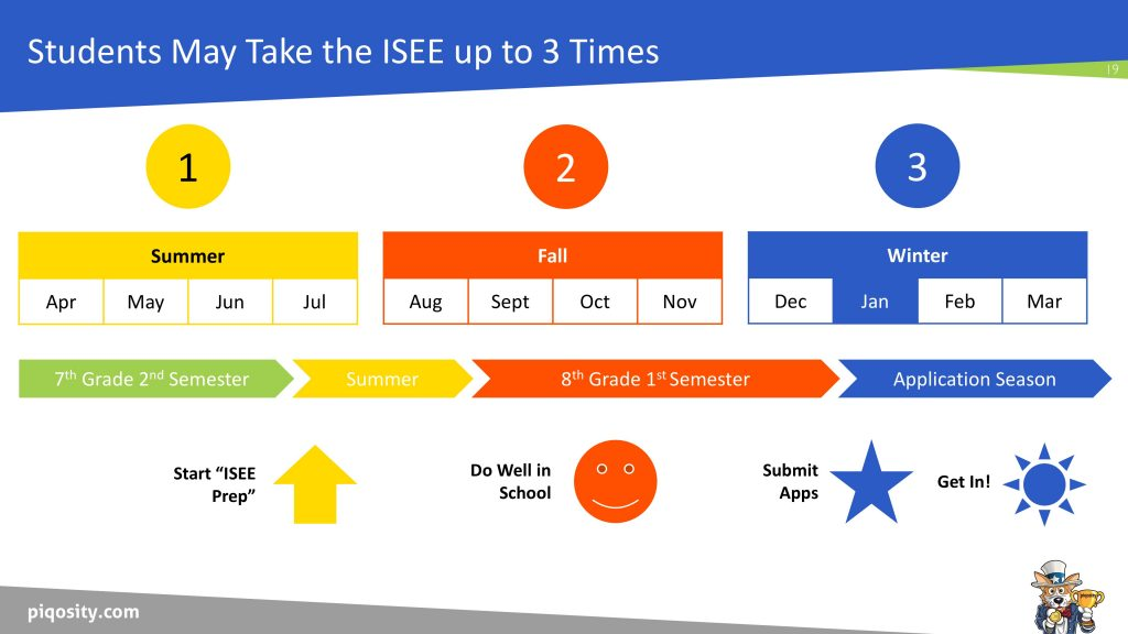 When to Take the ISEE Upper Level