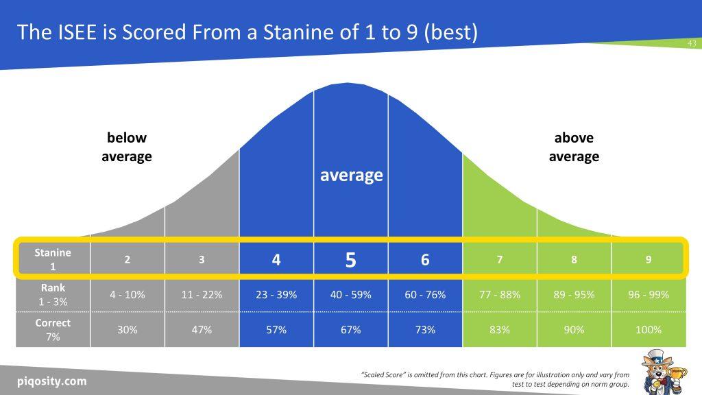 ISEE Upper Level Stanine Scoring Methodology