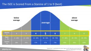 er Level Stanine Scoring Methodology