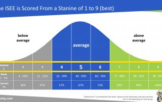 ISEE Upper Level Stanine Scoring Methodology