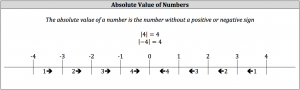 absolute value of numbers