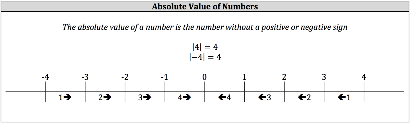 absolute-value-of-numbers