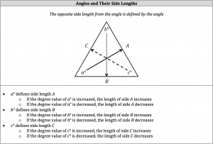 angles and their side lengths