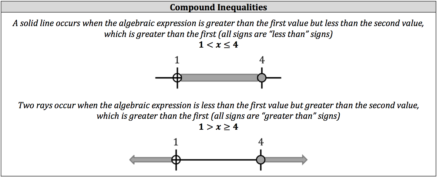 compond-inequalities