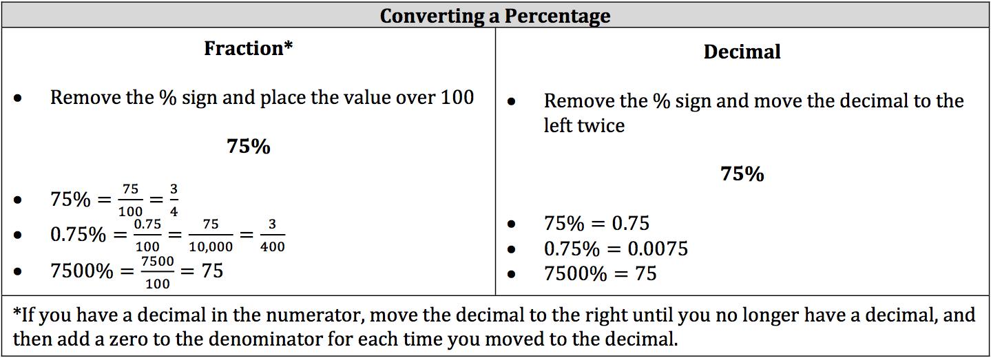 converting-a-percentage