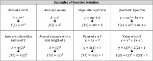 examples of function notation