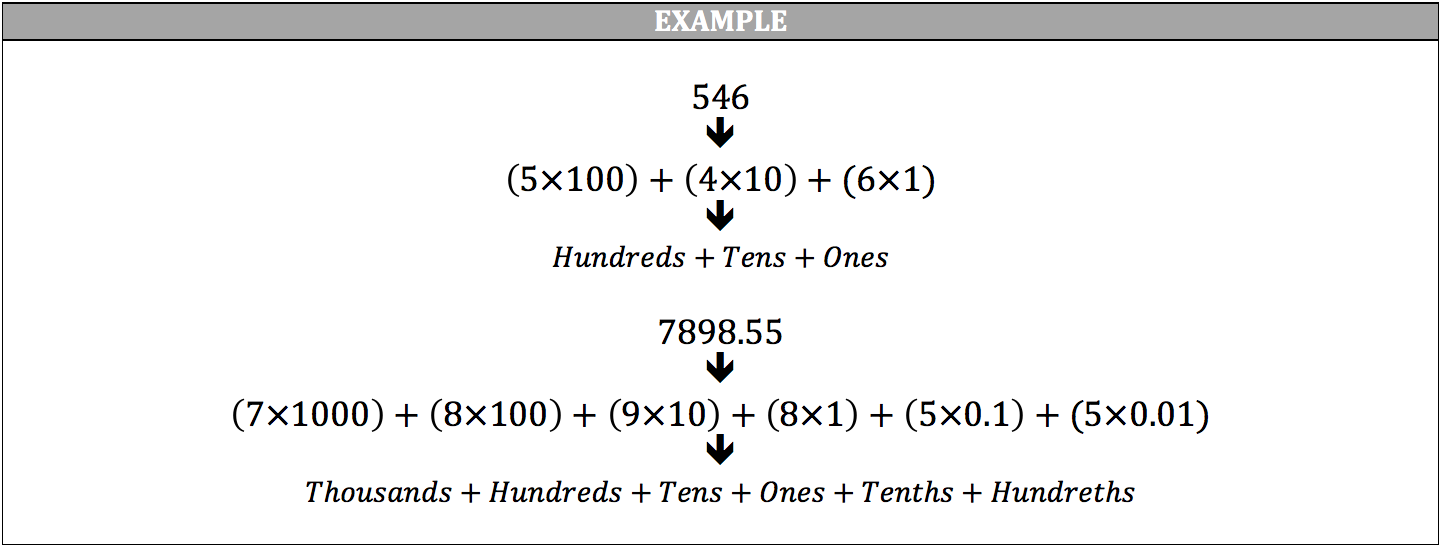 expanded-notation