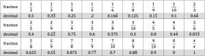 fraction decimals table