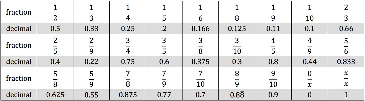 fraction-decimals-table
