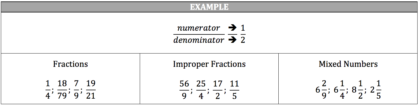 fractions-example