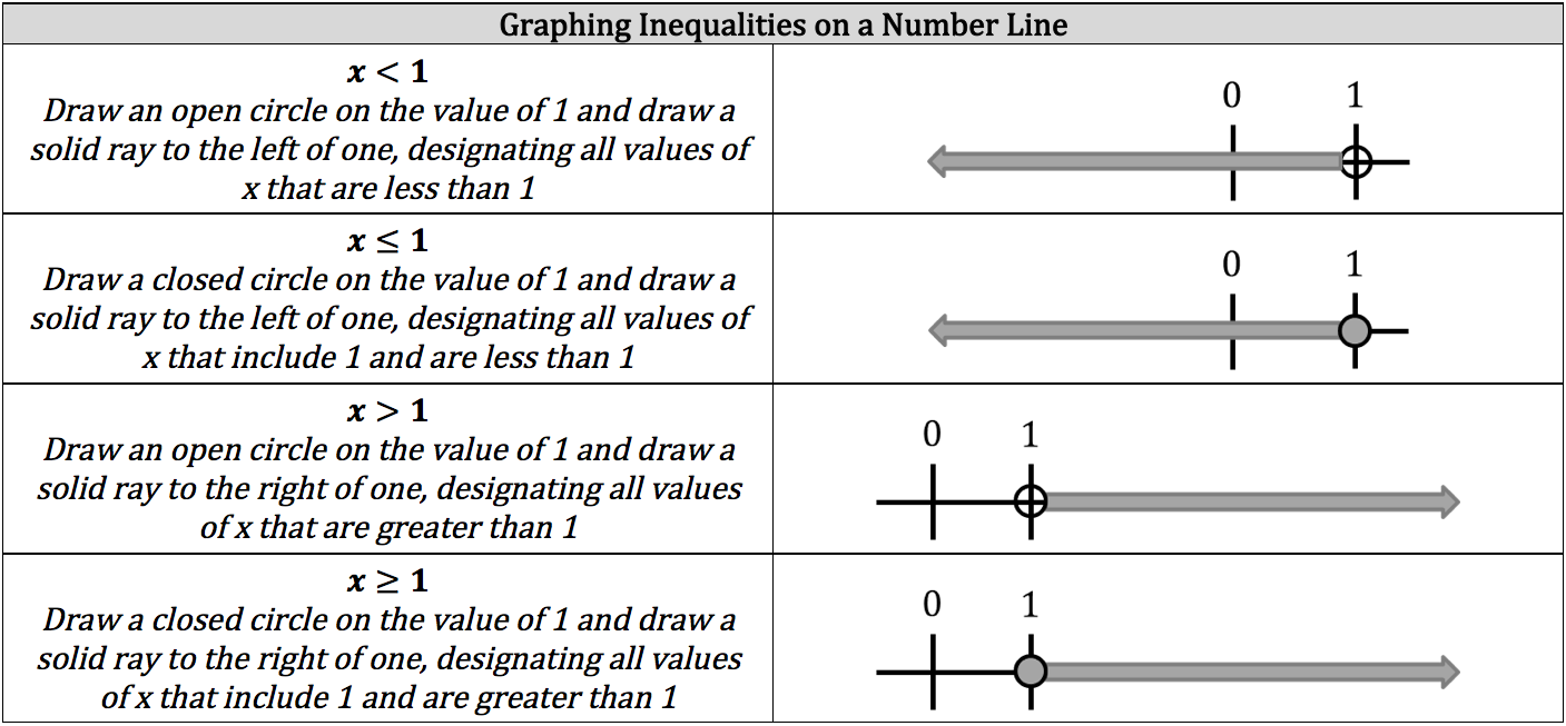 graphing-inequalities-on-a-number-line
