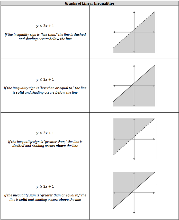 graphs-of-linear-inequalities