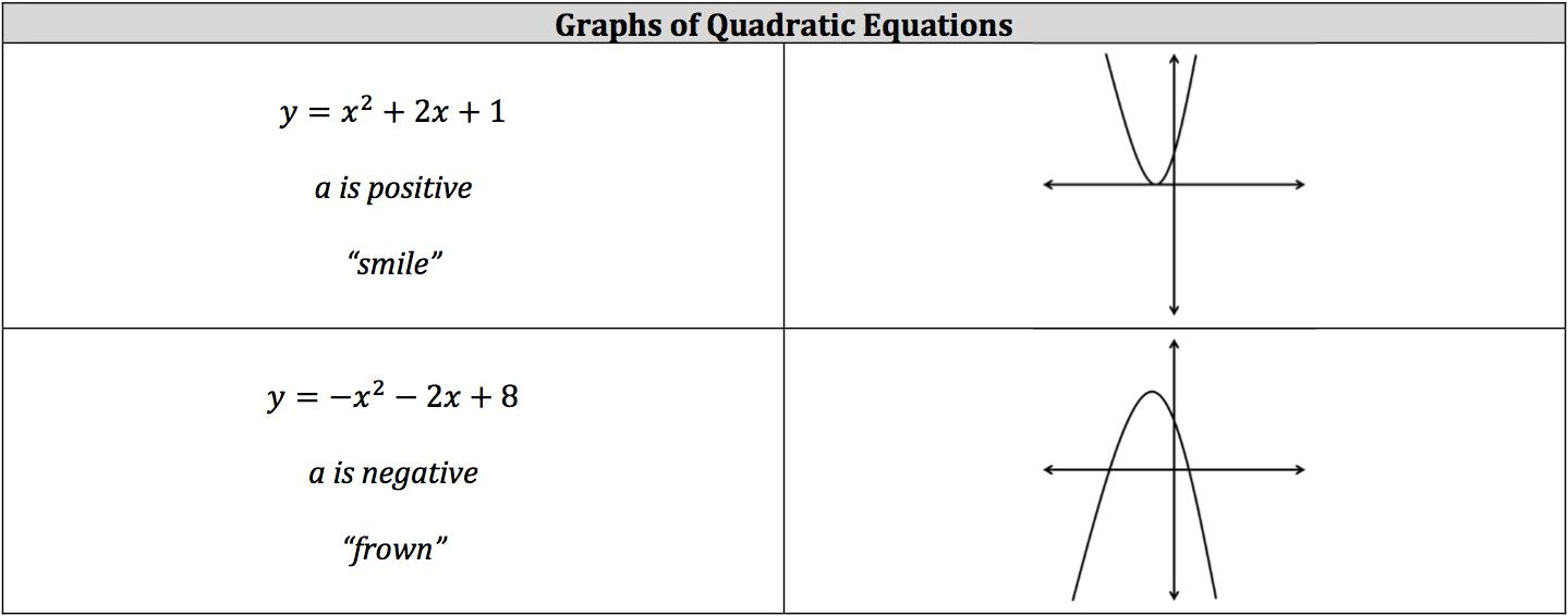 graphs-of-quadratic-equations