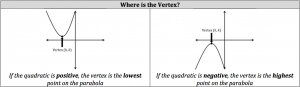 how to find the vertex