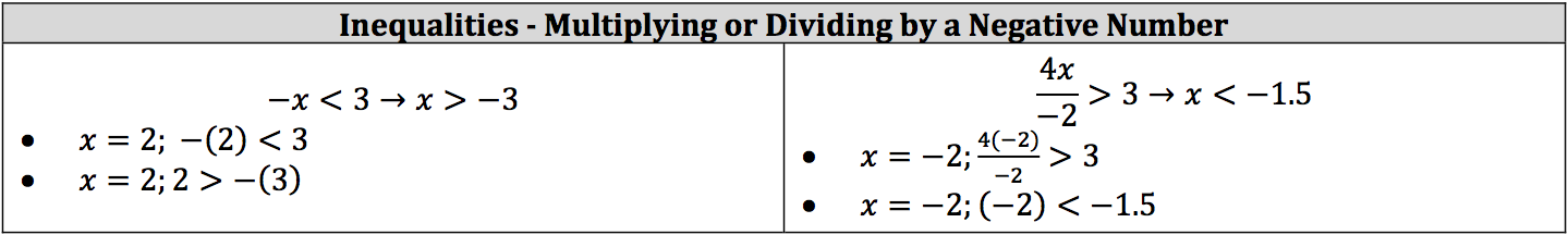 inequalities-and-negative-numbers