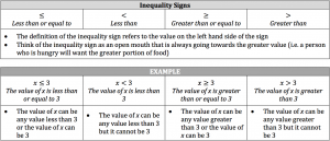 inequality signs
