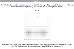 linear inequality example