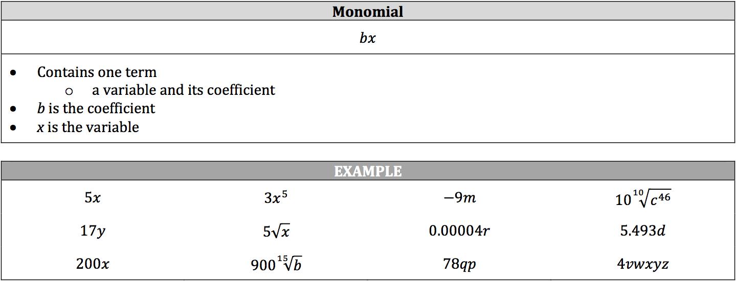 monomial-definition