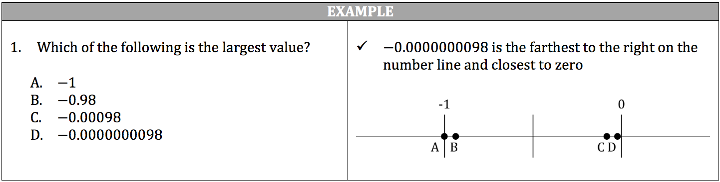 number-line-example
