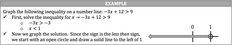 number-line-exaple