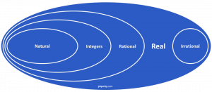 number types diagram