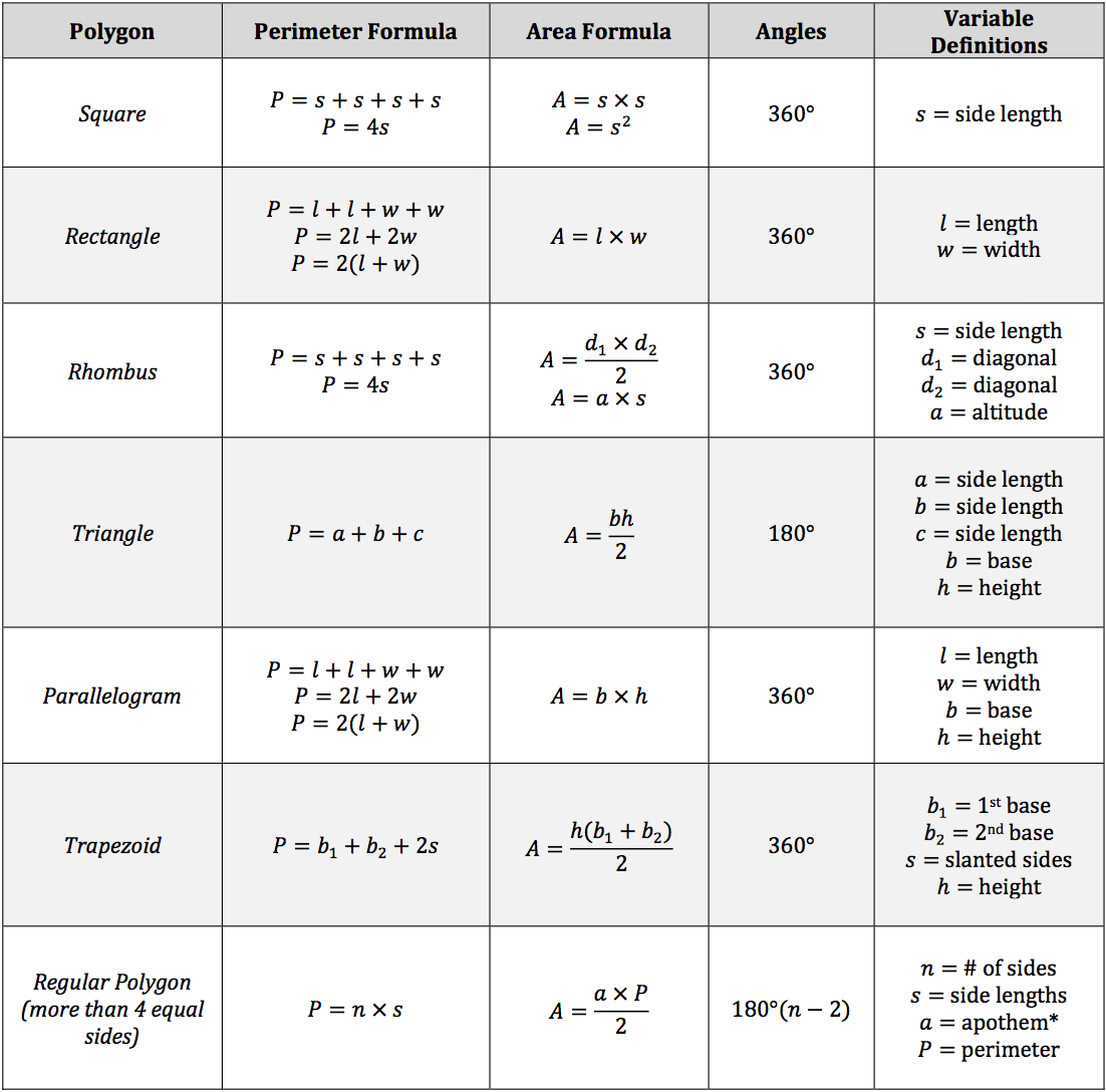 worksheet Perimeter Formula isee math review polygons angles perimeter and area polygon angles