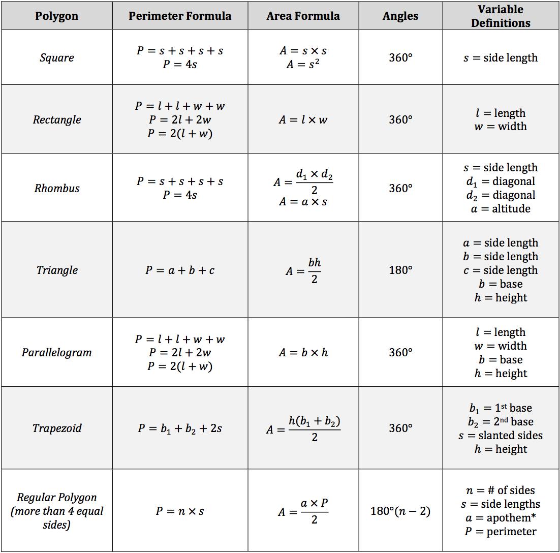 polygon-area-perimeter-angles