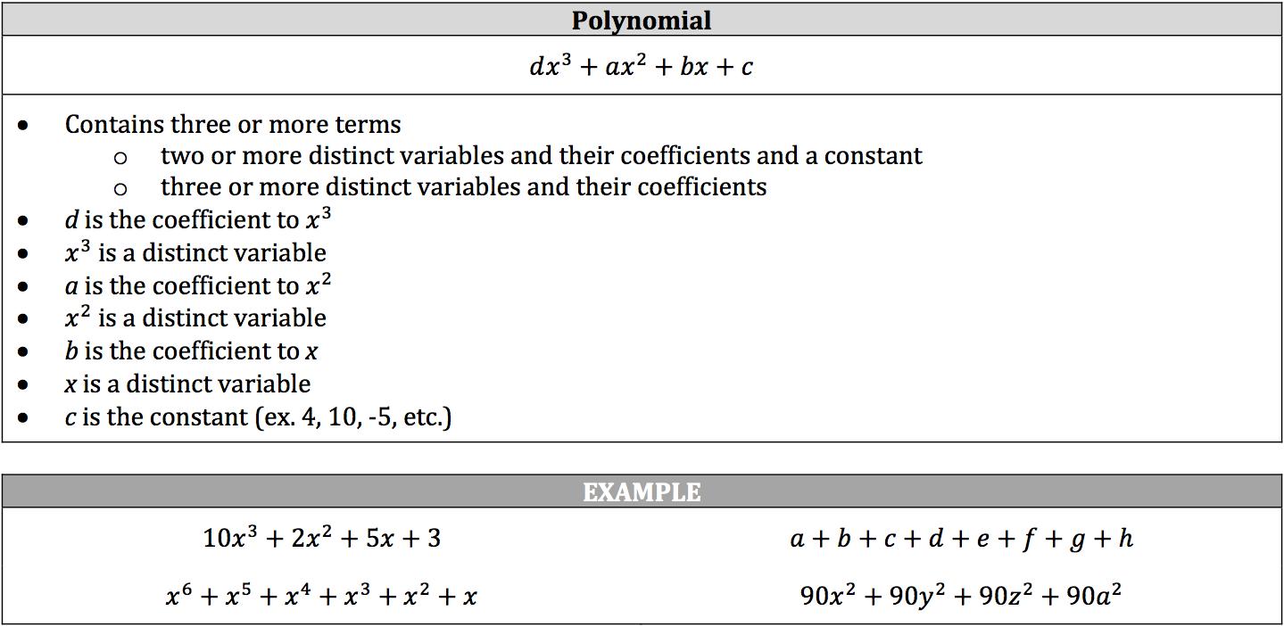 polynomial-definition