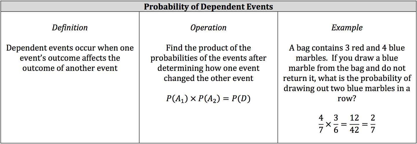 probability-of-dependent-events