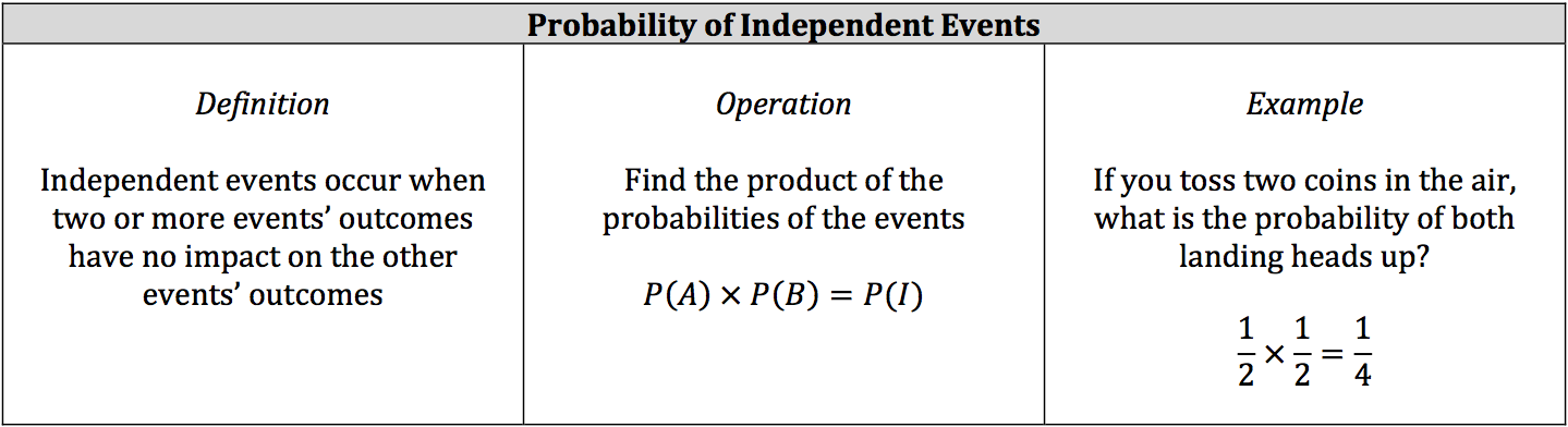 probability-of-independent-events