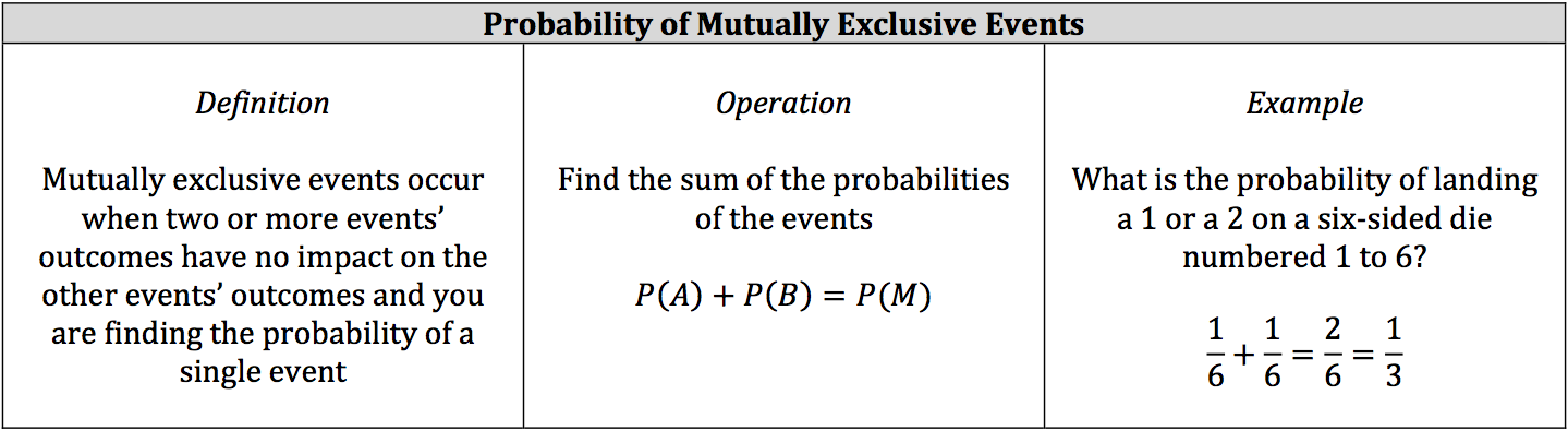 Isee Math Review Probability Piqosity Adaptive Learning