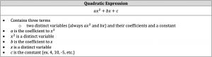 quadratic expression