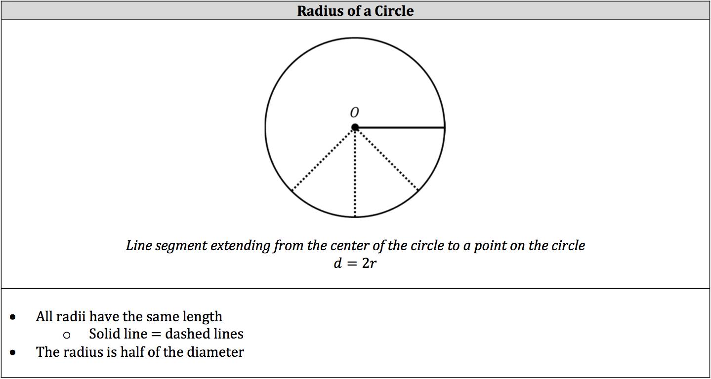 radius-of-a-circle