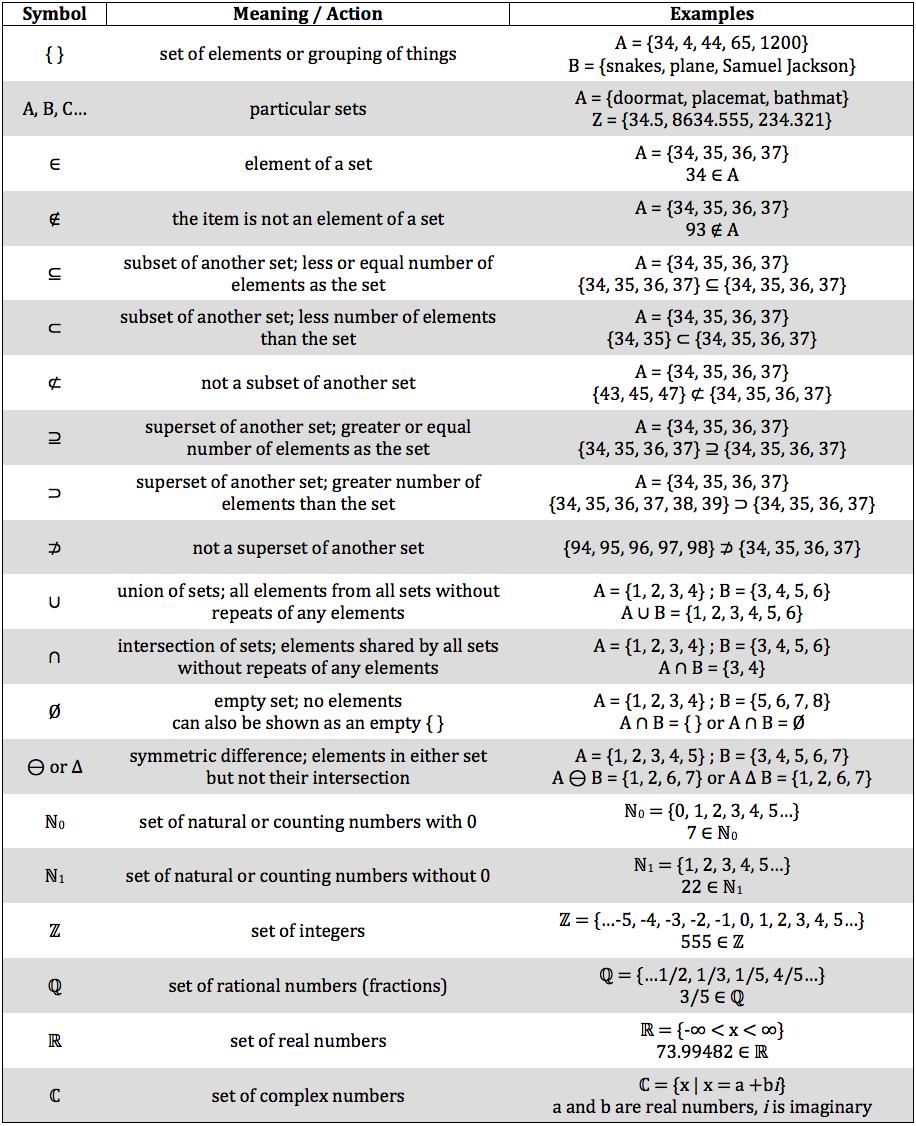 set-notation-symbols