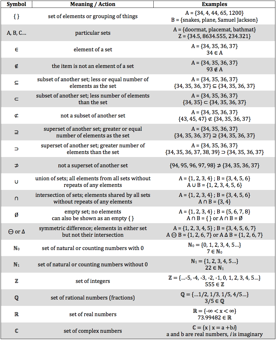 Isee math review set notation piqosity adaptive learning set notation symbols buycottarizona Image collections