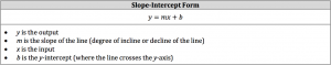slope intercept form equation