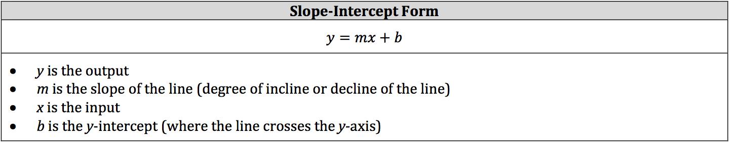 slope-intercept-form-equation