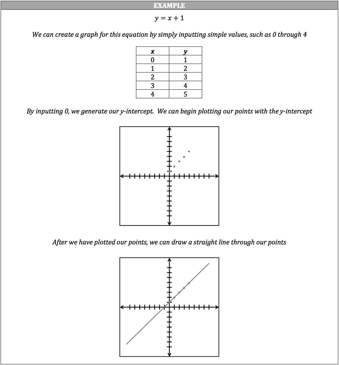Isee math review linear equations and their graphs piqosity slope intercept graphs falaconquin