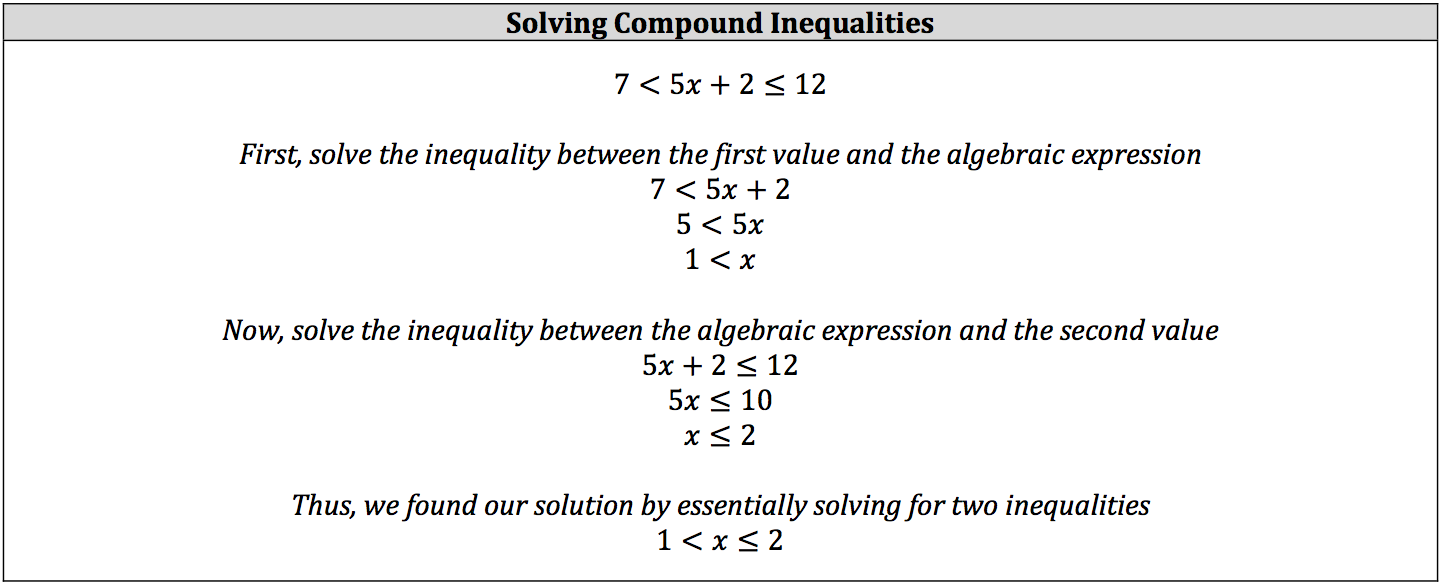 solving-compound-inequalities