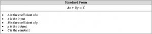 standard form equation