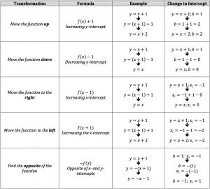 transformations and formulas